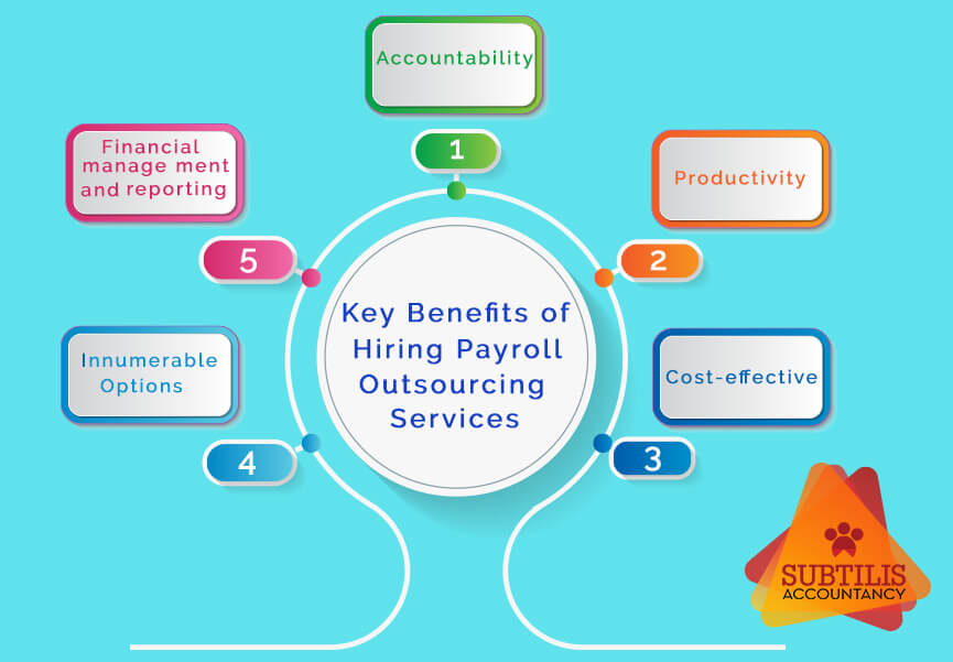 Key Benefits of Hiring Payroll Outsourcing Services